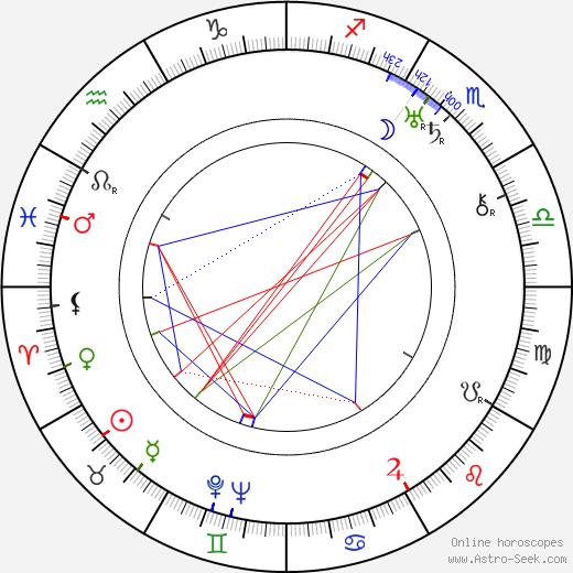 Edith Evanson birth chart, Edith Evanson astro natal horoscope, astrology