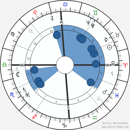 Ernst Udet horoscope, astrology, sign, zodiac, date of birth, instagram