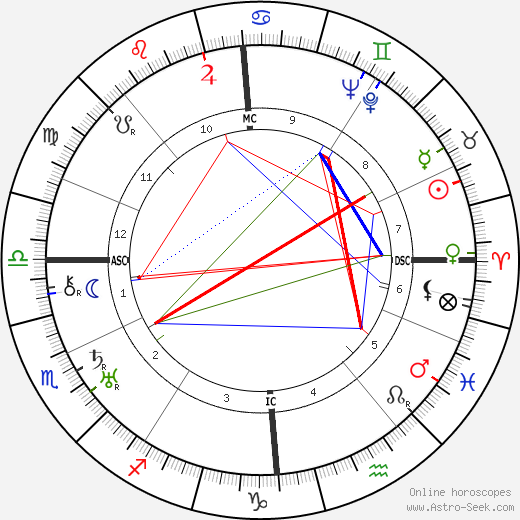 Ernst Udet astro natal birth chart, Ernst Udet horoscope, astrology