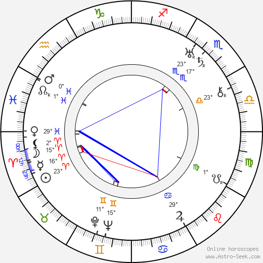 Hal Taggart birth chart, biography, wikipedia 2019, 2020