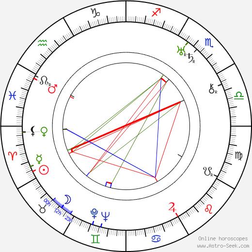Harry Jackson день рождения гороскоп, Harry Jackson Натальная карта онлайн