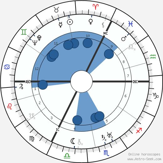 Herbert Freiherr von Klöckler wikipedia, horoscope, astrology, instagram