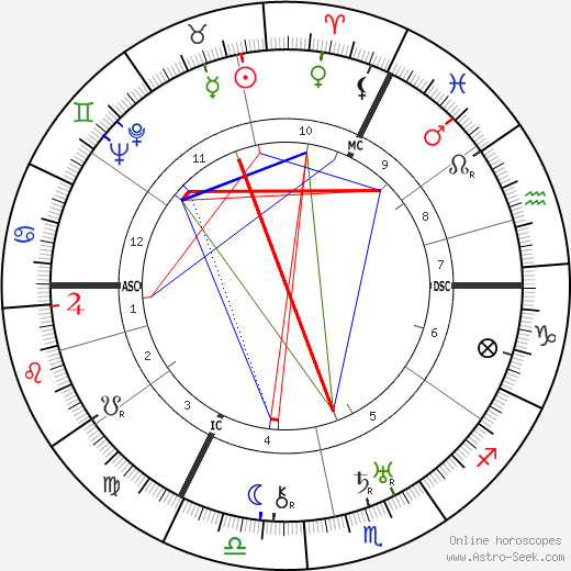Herbert Freiherr von Klöckler tema natale, oroscopo, Herbert Freiherr von Klöckler oroscopi gratuiti, astrologia