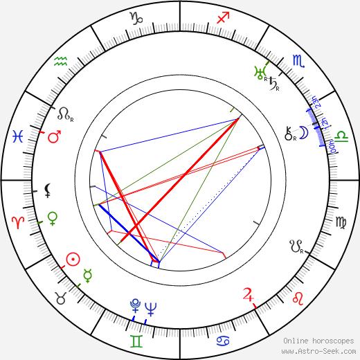 Jaroslav Jankovec astro natal birth chart, Jaroslav Jankovec horoscope, astrology