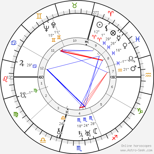 Jean Tissier birth chart, biography, wikipedia 2019, 2020