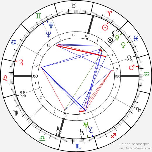 Jean Tissier astro natal birth chart, Jean Tissier horoscope, astrology