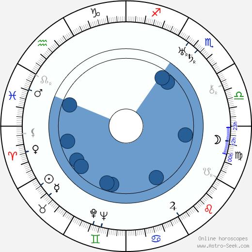 Mirko Mencl wikipedia, horoscope, astrology, instagram