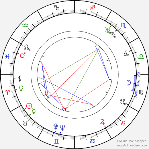 Mirko Mencl birth chart, Mirko Mencl astro natal horoscope, astrology