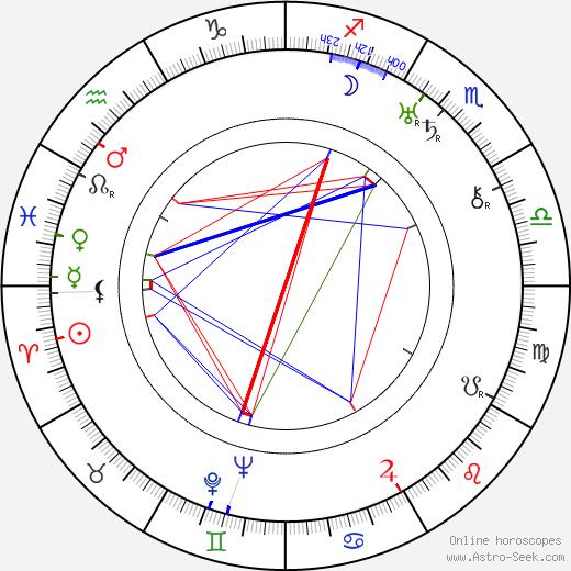 Oscar Marion tema natale, oroscopo, Oscar Marion oroscopi gratuiti, astrologia