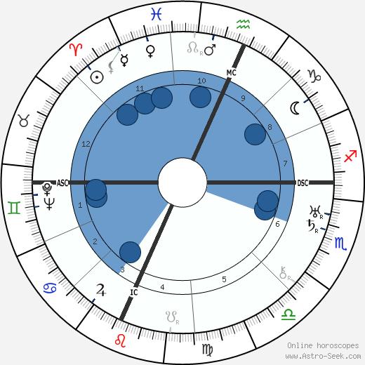 Robert E. Sherwood wikipedia, horoscope, astrology, instagram