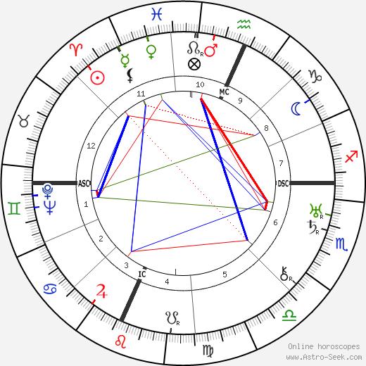 Роберт Эммет Шервуд Robert E. Sherwood день рождения гороскоп, Robert E. Sherwood Натальная карта онлайн