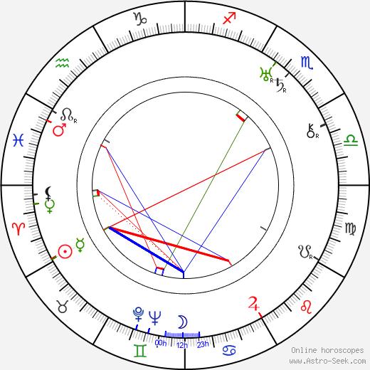 Stefan Savov astro natal birth chart, Stefan Savov horoscope, astrology