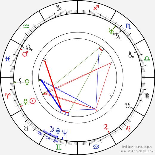 Walter Franck birth chart, Walter Franck astro natal horoscope, astrology