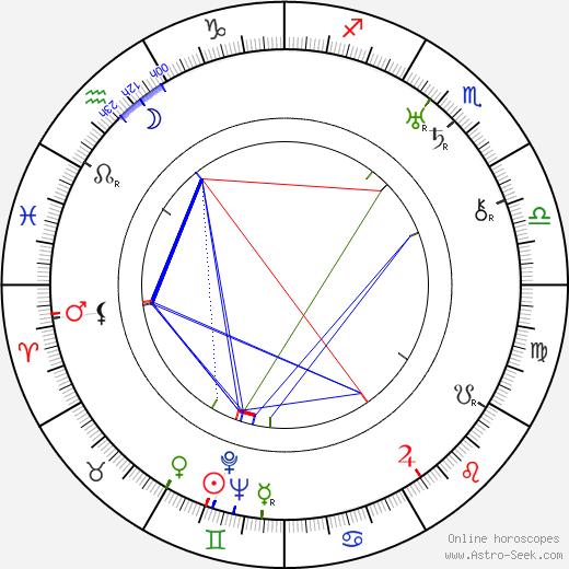 Carlo Ninchi birth chart, Carlo Ninchi astro natal horoscope, astrology
