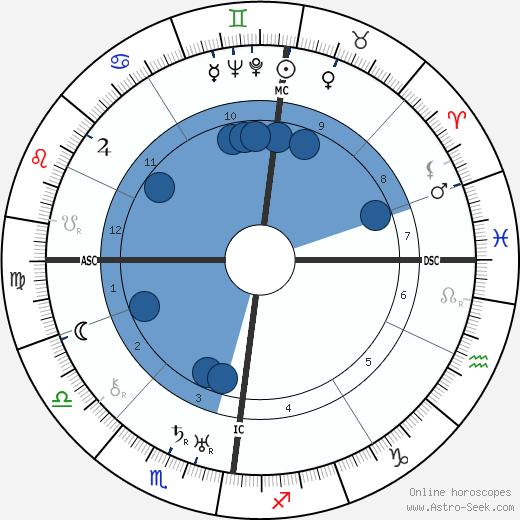 Cyril Fagan wikipedia, horoscope, astrology, instagram