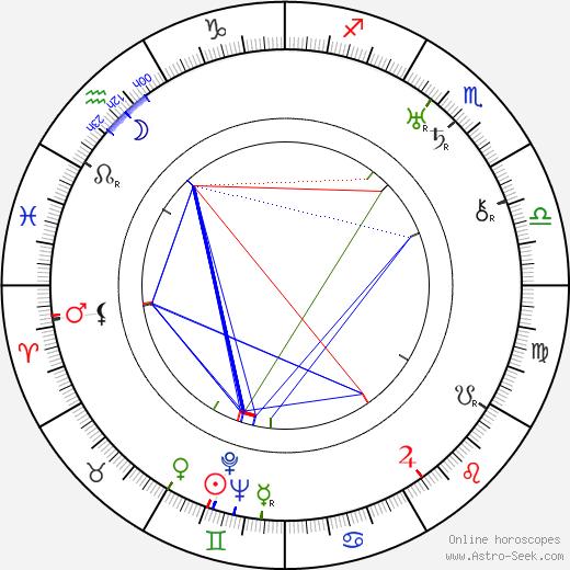 Ernest Haller birth chart, Ernest Haller astro natal horoscope, astrology