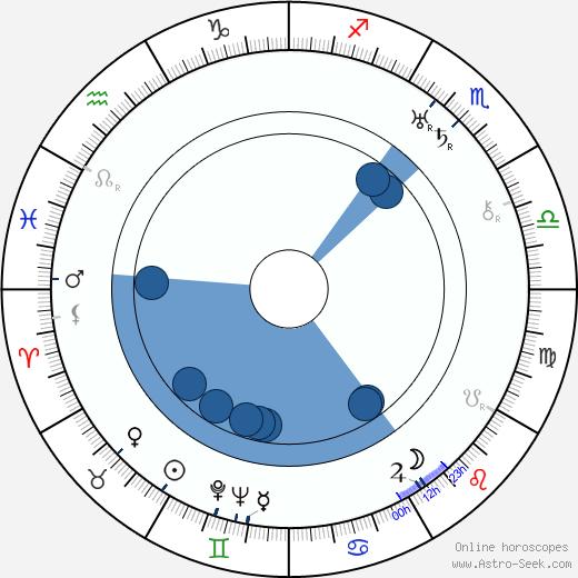 Feliks Chmurkowski wikipedia, horoscope, astrology, instagram