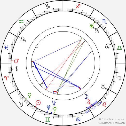 Feliks Chmurkowski birth chart, Feliks Chmurkowski astro natal horoscope, astrology