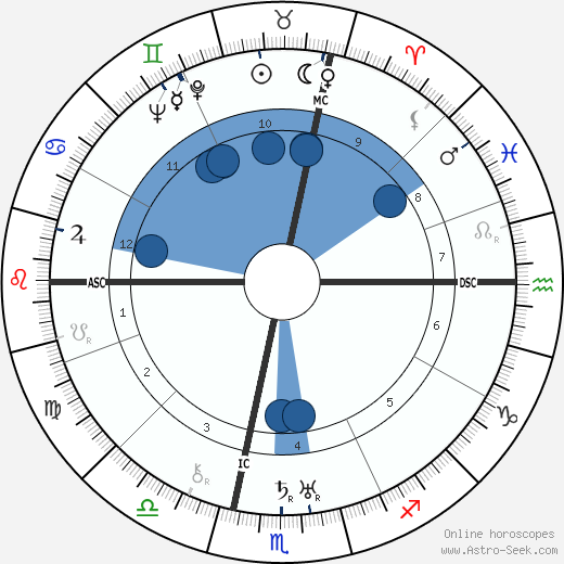 Filippo de Pisis wikipedia, horoscope, astrology, instagram
