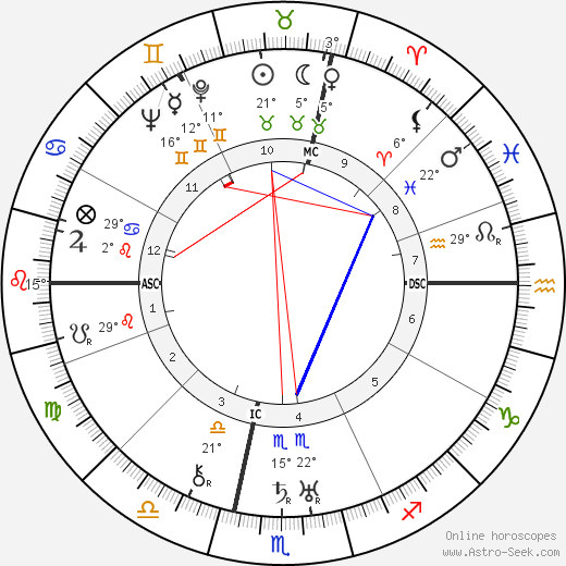 Filippo de Pisis birth chart, biography, wikipedia 2019, 2020