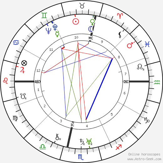 Filippo de Pisis birth chart, Filippo de Pisis astro natal horoscope, astrology