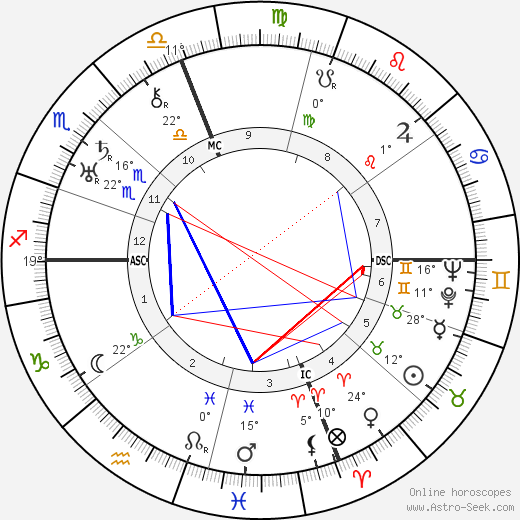 Francesca Bertini birth chart, biography, wikipedia 2018, 2019
