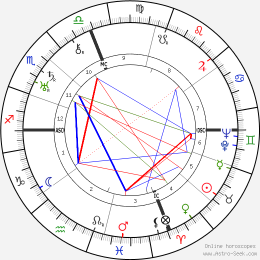 Francesca Bertini astro natal birth chart, Francesca Bertini horoscope, astrology