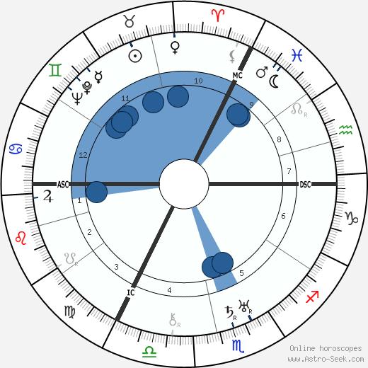 Hans Kuenkel wikipedia, horoscope, astrology, instagram