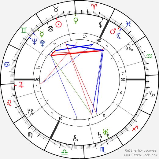 Hans Kuenkel tema natale, oroscopo, Hans Kuenkel oroscopi gratuiti, astrologia