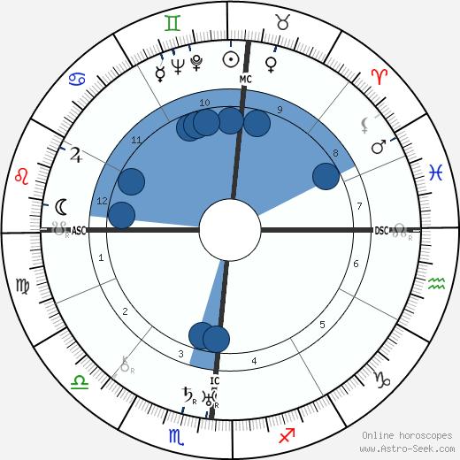Ida Rolf wikipedia, horoscope, astrology, instagram