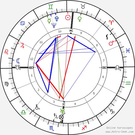 Ida Rolf tema natale, oroscopo, Ida Rolf oroscopi gratuiti, astrologia