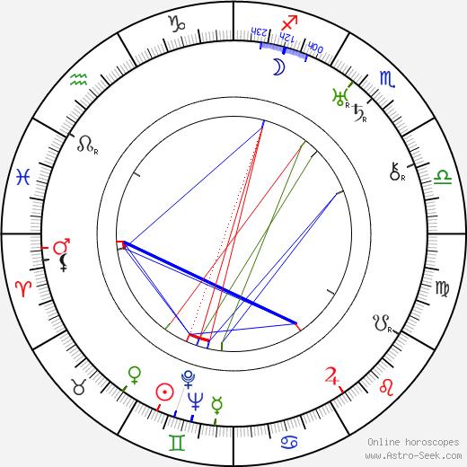 Josef Bulánek tema natale, oroscopo, Josef Bulánek oroscopi gratuiti, astrologia