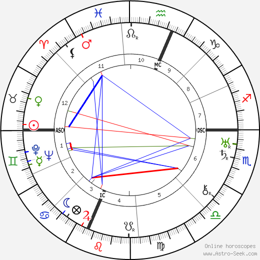 Katherine Q. Spencer Young astro natal birth chart, Katherine Q. Spencer Young horoscope, astrology