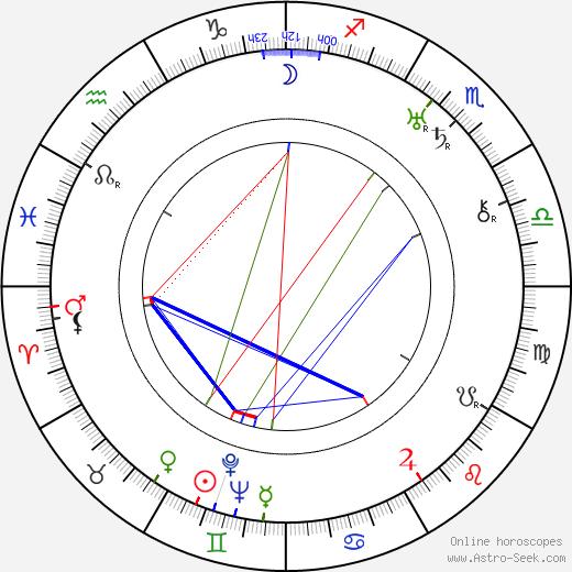 Konstantin Märska tema natale, oroscopo, Konstantin Märska oroscopi gratuiti, astrologia