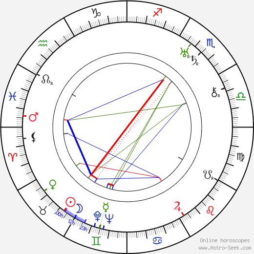 Lennart Heljas astro natal birth chart, Lennart Heljas horoscope, astrology
