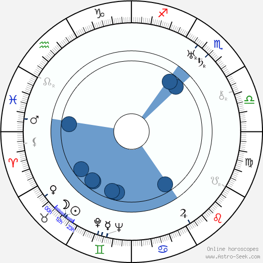 Milton Herman wikipedia, horoscope, astrology, instagram