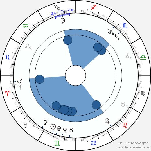 Mimi Aylmer wikipedia, horoscope, astrology, instagram