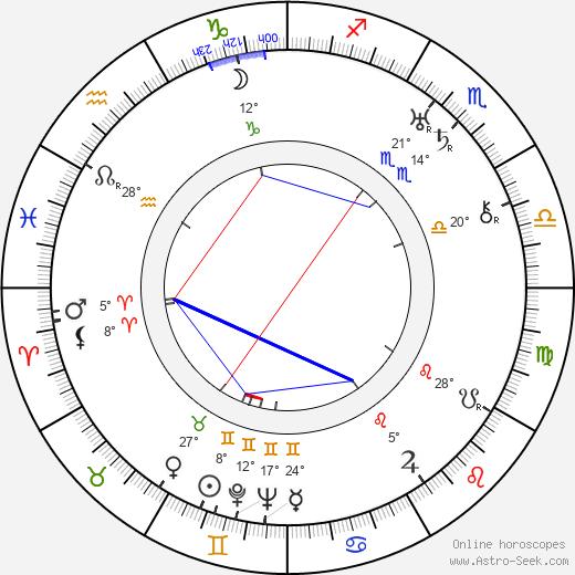 Mimi Aylmer birth chart, biography, wikipedia 2020, 2021