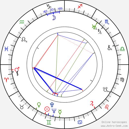 Mimi Aylmer birth chart, Mimi Aylmer astro natal horoscope, astrology
