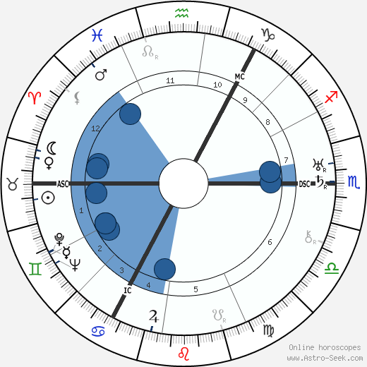 Otto Niemeyer-Holstein wikipedia, horoscope, astrology, instagram