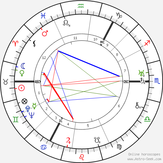 Otto Niemeyer-Holstein tema natale, oroscopo, Otto Niemeyer-Holstein oroscopi gratuiti, astrologia