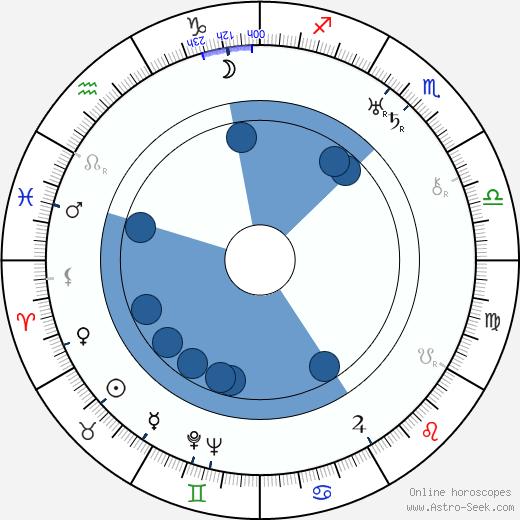 Ray Rennahan wikipedia, horoscope, astrology, instagram