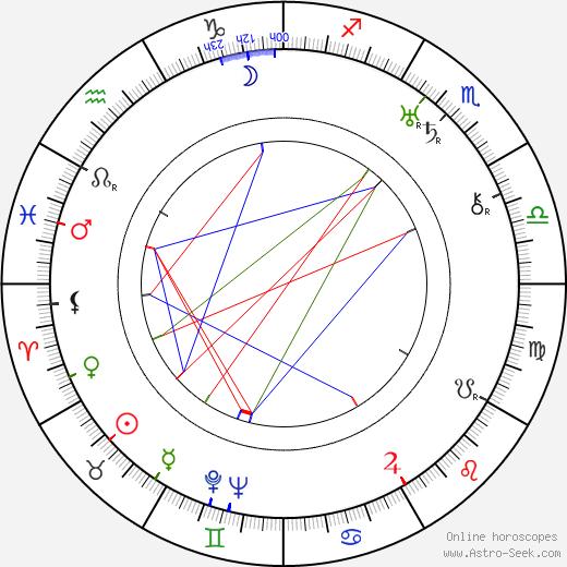 Ray Rennahan tema natale, oroscopo, Ray Rennahan oroscopi gratuiti, astrologia