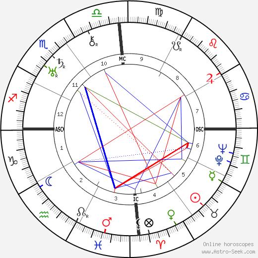Vengalil Hrishna Menon день рождения гороскоп, Vengalil Hrishna Menon Натальная карта онлайн