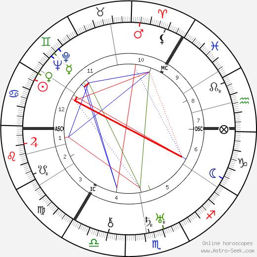 Alfred Anderson tema natale, oroscopo, Alfred Anderson oroscopi gratuiti, astrologia