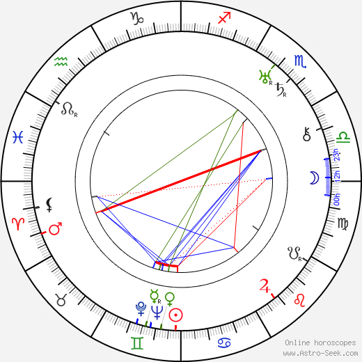 Бланш Свит Blanche Sweet день рождения гороскоп, Blanche Sweet Натальная карта онлайн