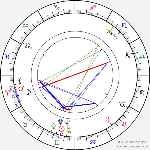 Eero Leväluoma день рождения гороскоп, Eero Leväluoma Натальная карта онлайн