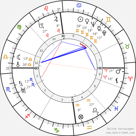 Erich Koch birth chart, biography, wikipedia 2017, 2018