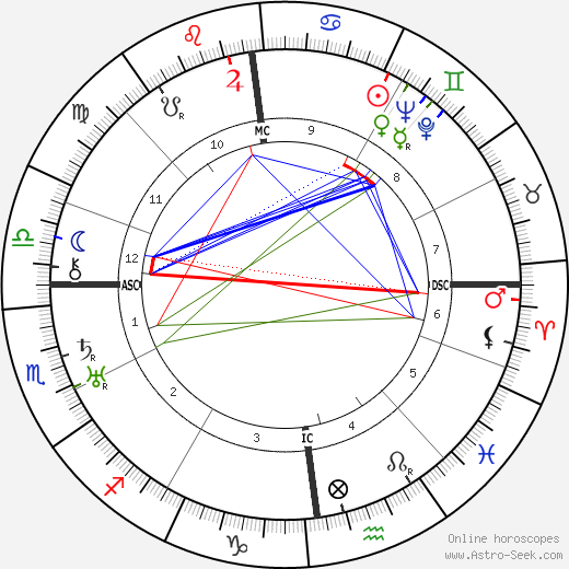 Erich Koch astro natal birth chart, Erich Koch horoscope, astrology