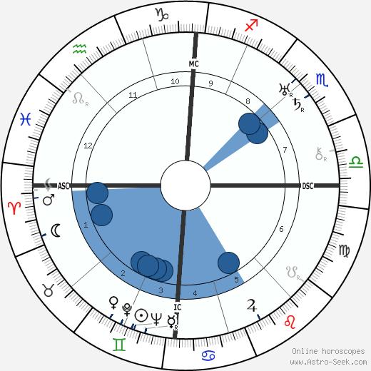 Imre Nagy wikipedia, horoscope, astrology, instagram